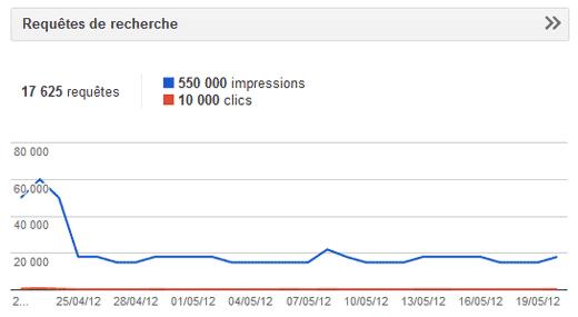 Requêtes de recherche dans les outils pour webmaster Google