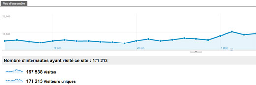 Web analytics pour mesurer l'audience d'un site